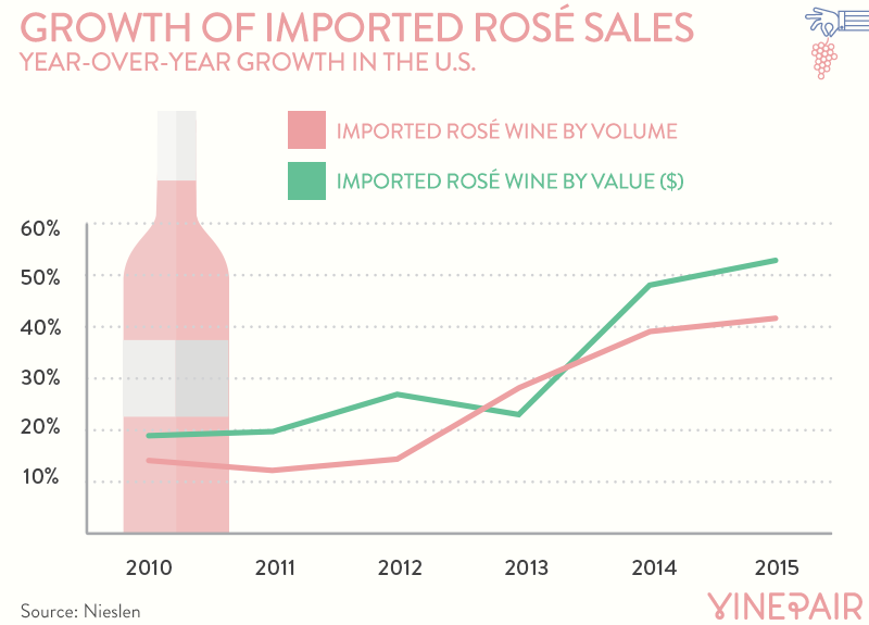 Imported Rosé Sales In The United States