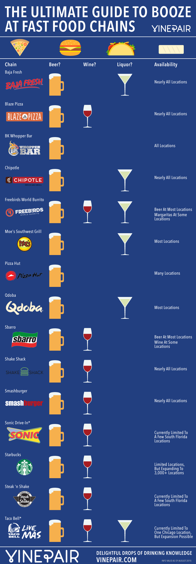The Ultimate Guide To Fast Food Chains That Serve Alcohol