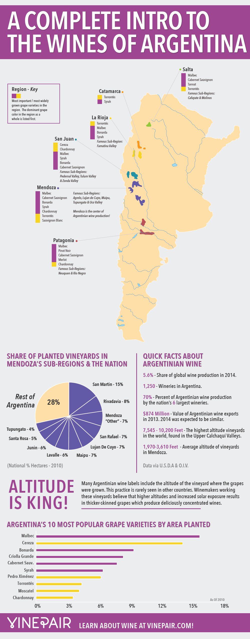 INFOGRAPHIC: The complete introduction to the wines of Argentina featuring a map!