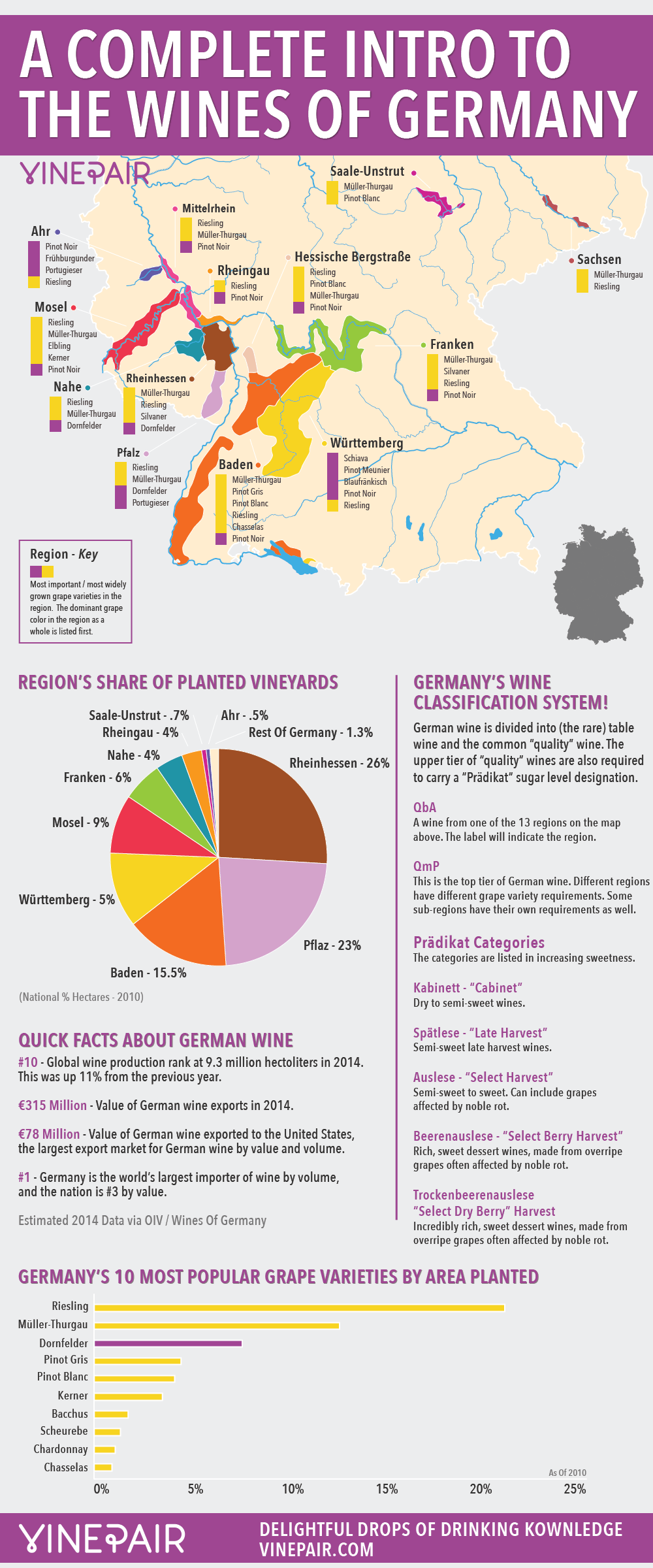 A Complete Introduction And Guide To The Wines Of Germany Including MAP!