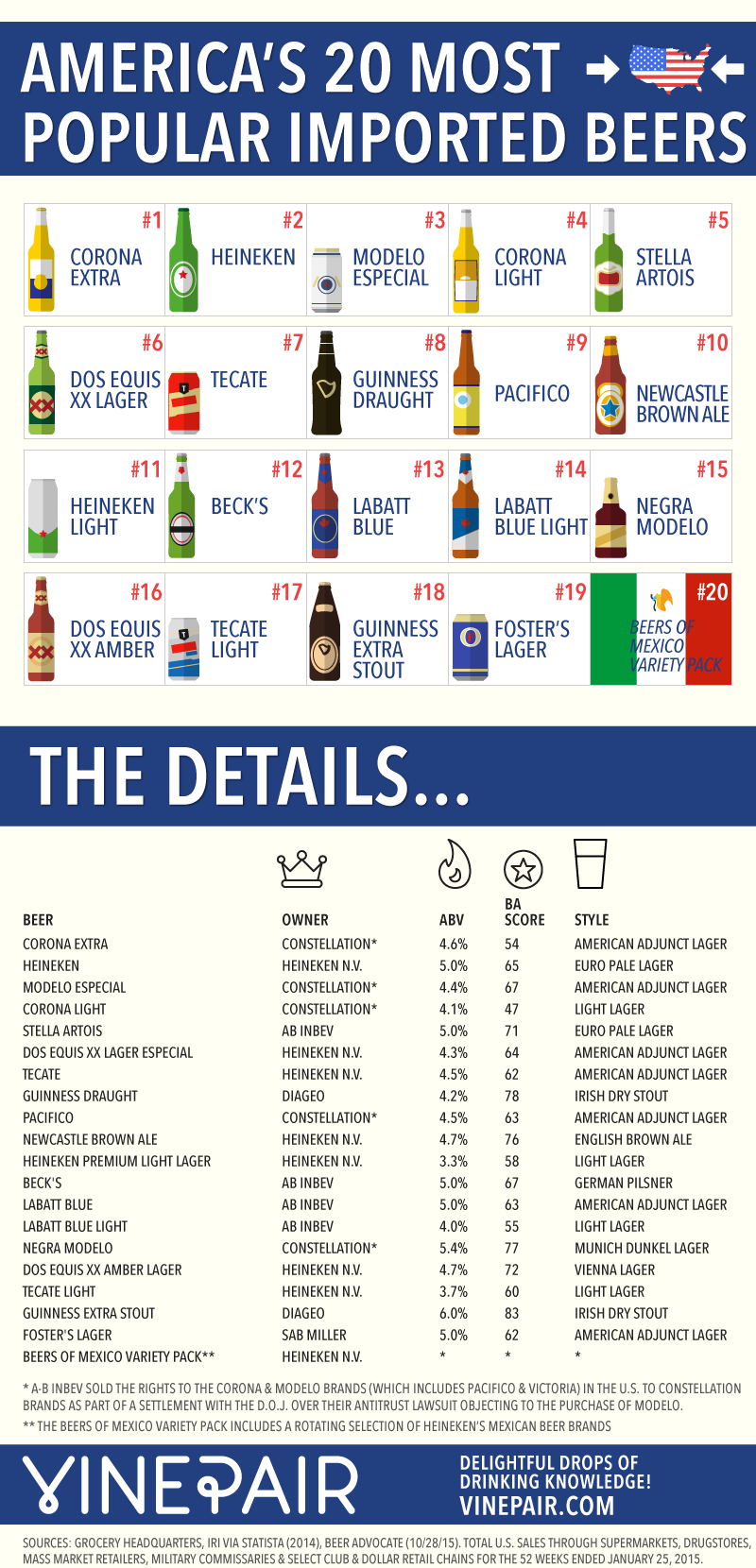 The 20 Most Popular Imported Beers In America By Sales - Infographic, Chart, Details
