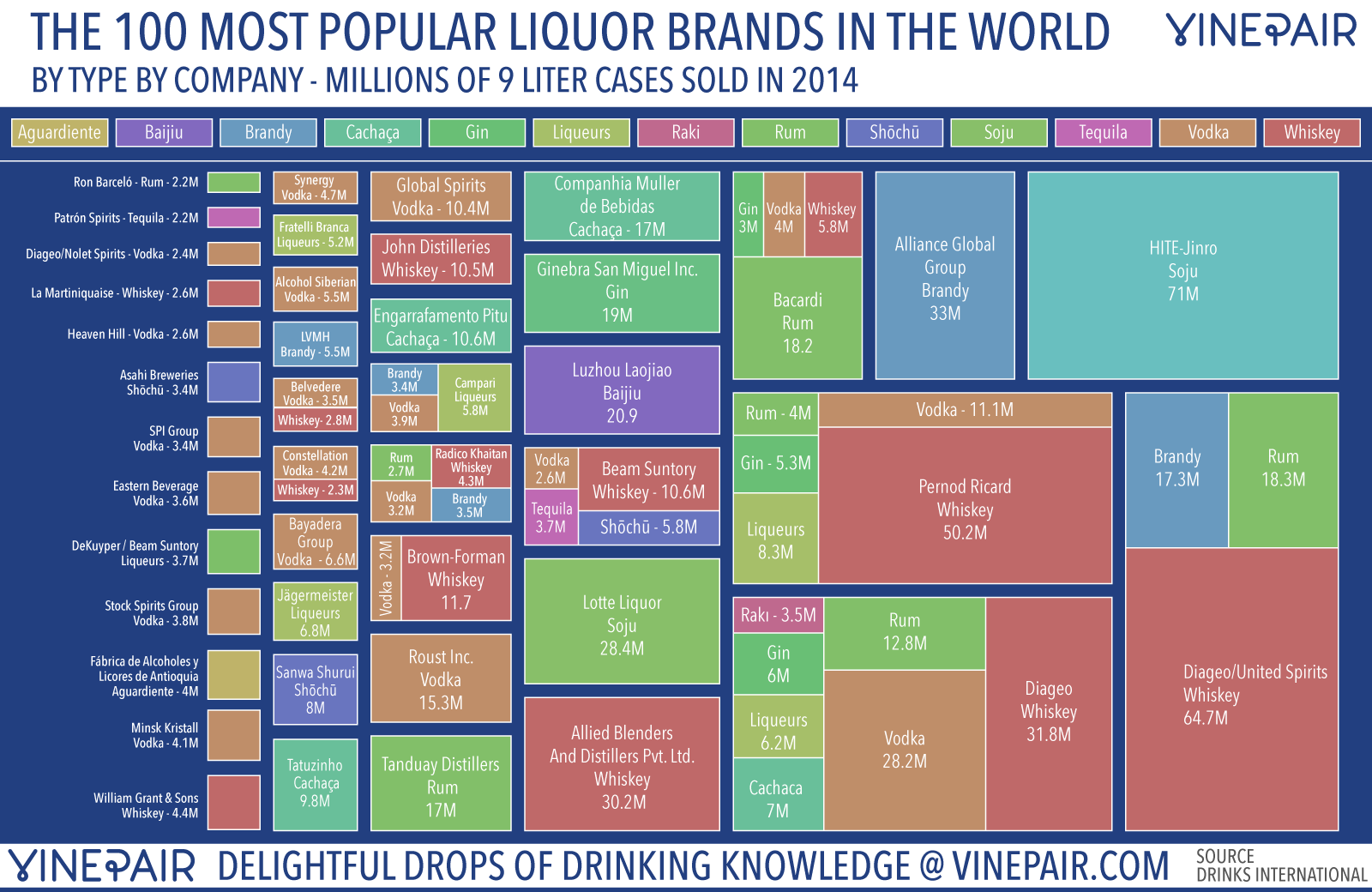 the 100 best selling liquor brands in the world [infographics