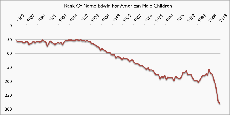 The Declining Popularity Of The Name Edward In America