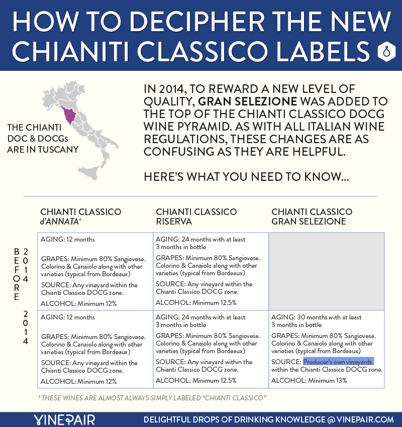 Breaking Down the Quality Levels Of Chianti