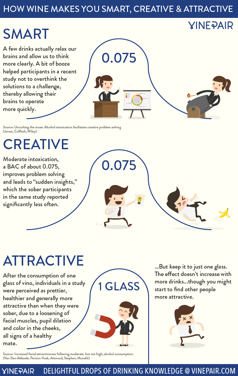 Wine Makes You Smart, Creative And Attractive Infographic