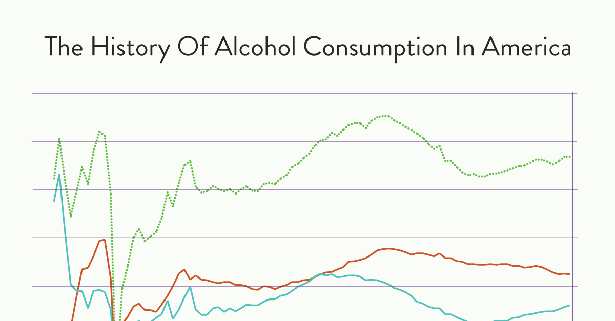 America's Consumption of Alcohol Over Time Since 1860 [Charts]