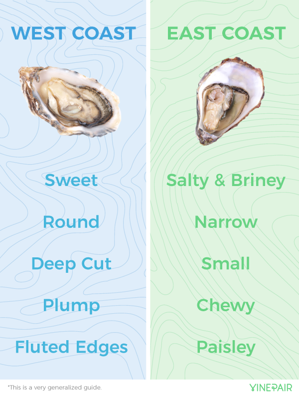 the difference between life at the west and east coast Everything you've ever wanted to know about oysters — from the difference between west and and east coast oysters, and the best way to eat them.