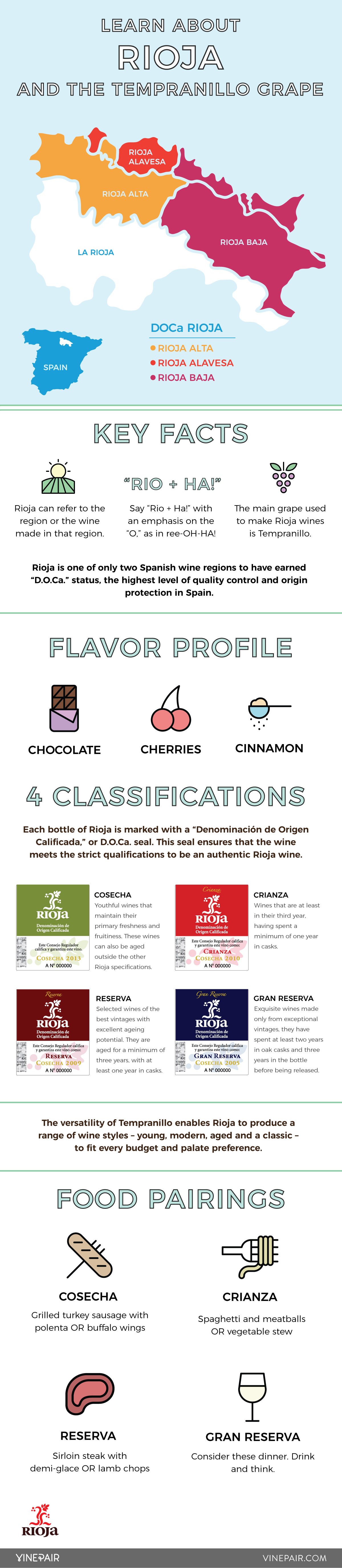 The Complete Guide To Rioja And The Tempranillo Grape - Infographic