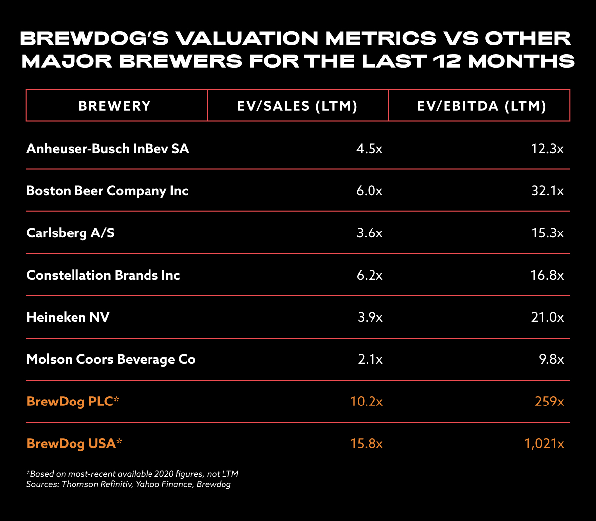 BrewDog's valuation compared to other major brewers for the last 12 months.